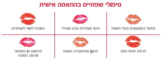 Belotero Lips kit